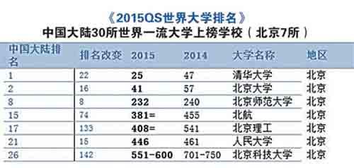 世界大学排名发布 中国真有那么多百强大学?